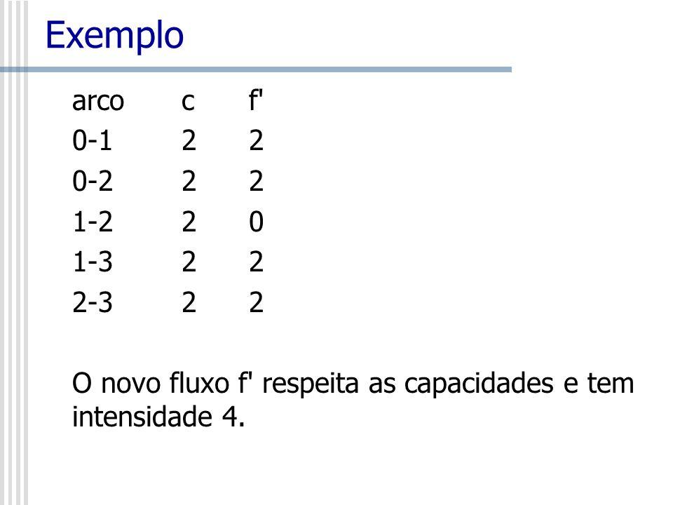Exemplo arco c f 0-1 2 2. 0-2 2 2. 1-2 2 0.