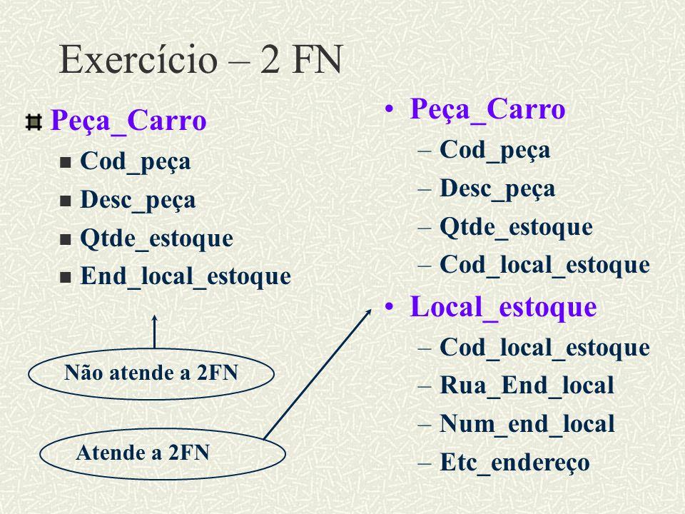 Exercício – 2 FN Peça_Carro Peça_Carro Local_estoque Cod_peça Cod_peça