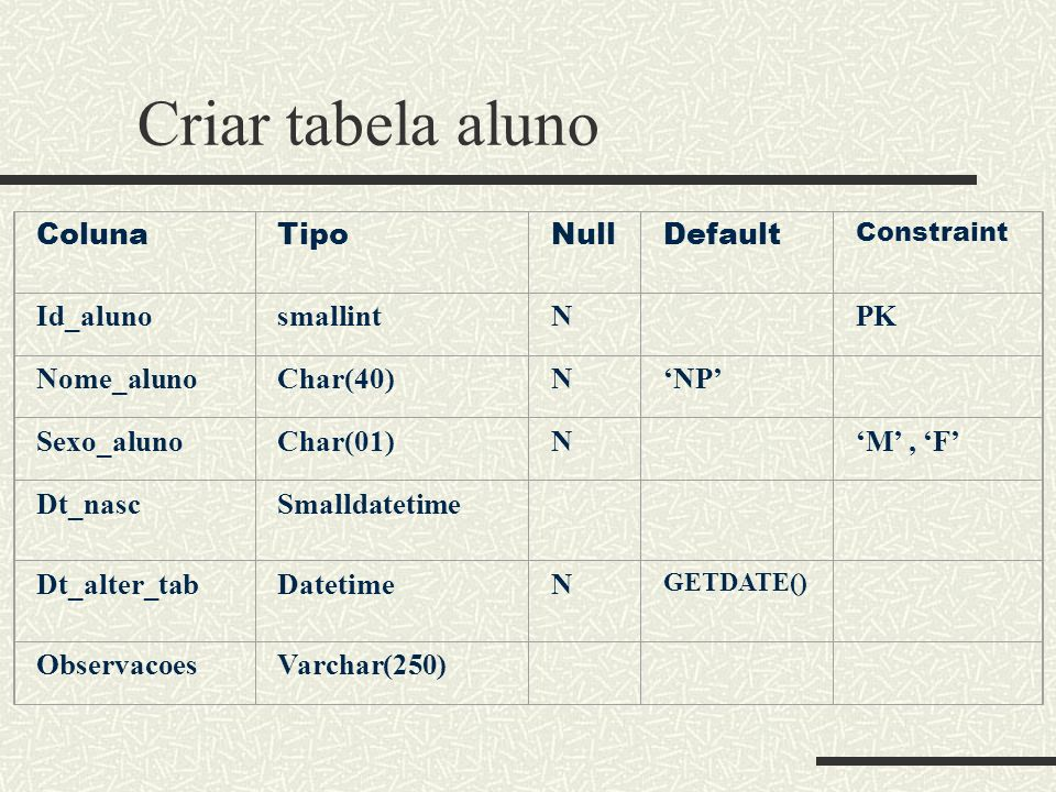 Criar tabela aluno Coluna Tipo Null Default Id_aluno smallint N PK