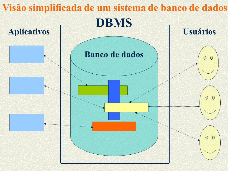 DBMS Visão simplificada de um sistema de banco de dados Aplicativos