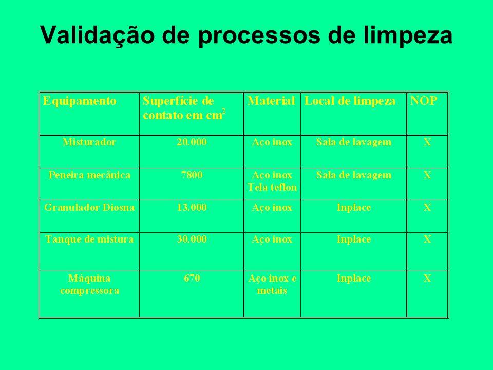 Validação de processos de limpeza
