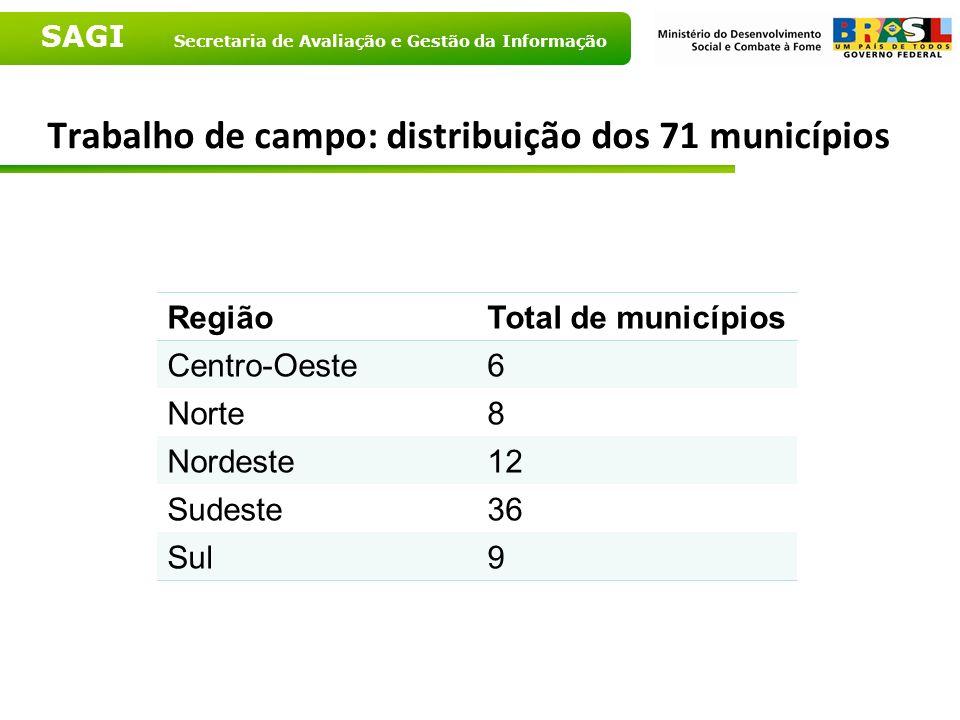 Trabalho de campo: distribuição dos 71 municípios