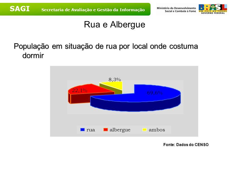 Rua e Albergue População em situação de rua por local onde costuma dormir. Fonte: Dados do CENSO. 22,1%