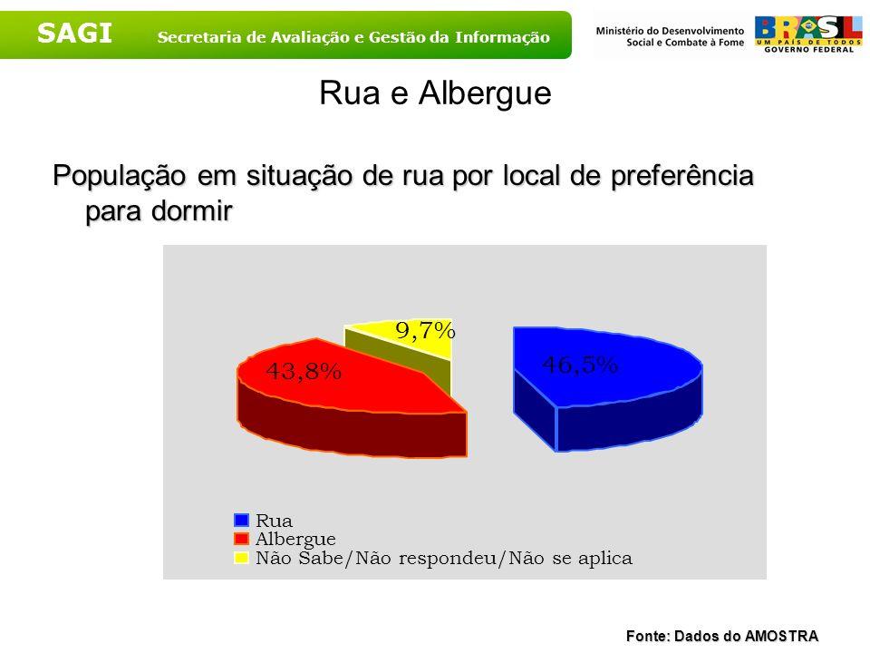 Rua e AlberguePopulação em situação de rua por local de preferência para dormir. Fonte: Dados do AMOSTRA.