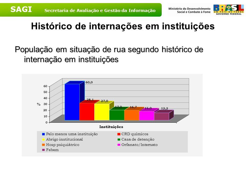 Histórico de internações em instituições
