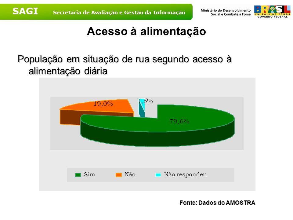 Acesso à alimentação População em situação de rua segundo acesso à alimentação diária. 1,5% 79,6%
