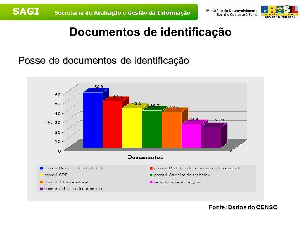 Documentos de identificação