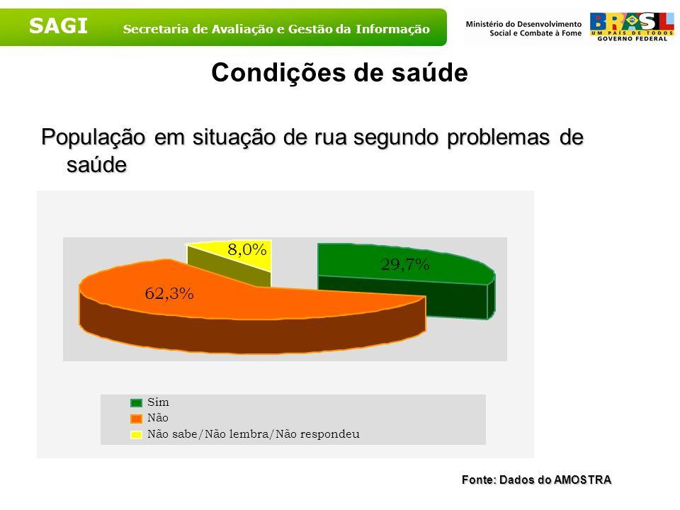 Condições de saúdePopulação em situação de rua segundo problemas de saúde. 8,0% 29,7% 62,3% Sim. Não.