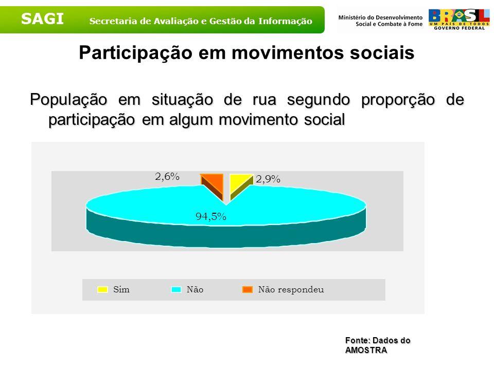 Participação em movimentos sociais