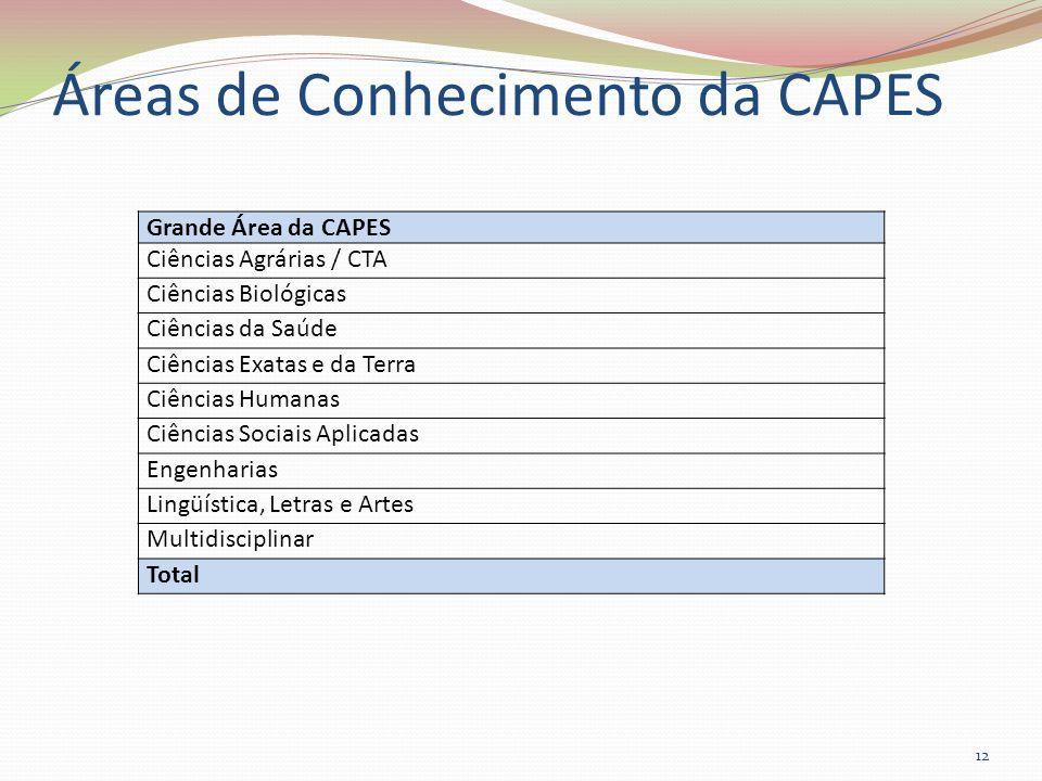 Áreas de Conhecimento da CAPES