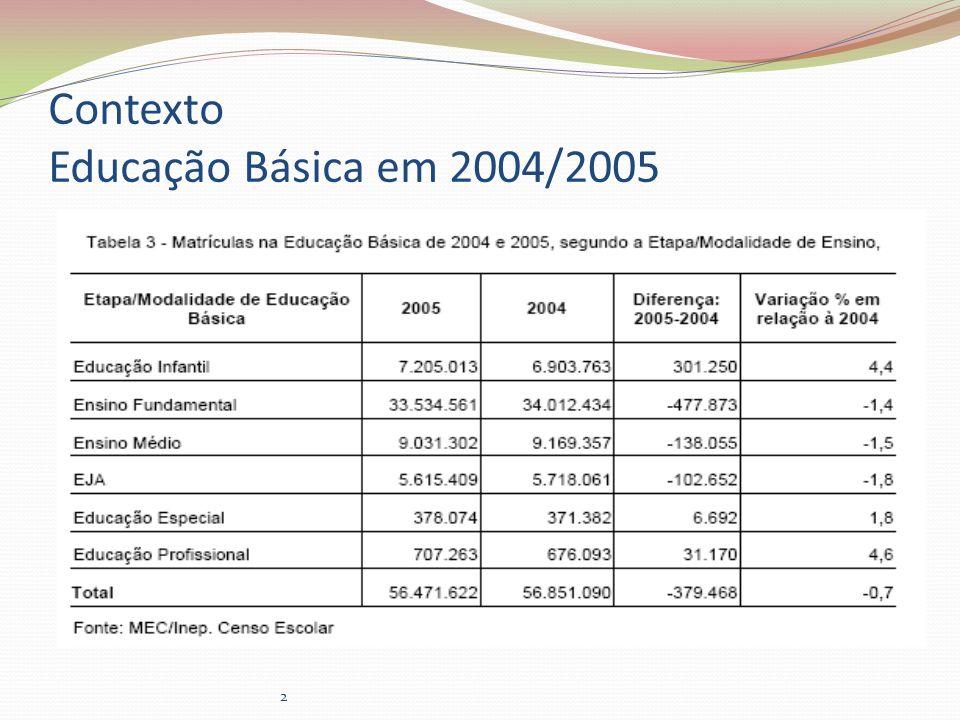 Contexto Educação Básica em 2004/2005