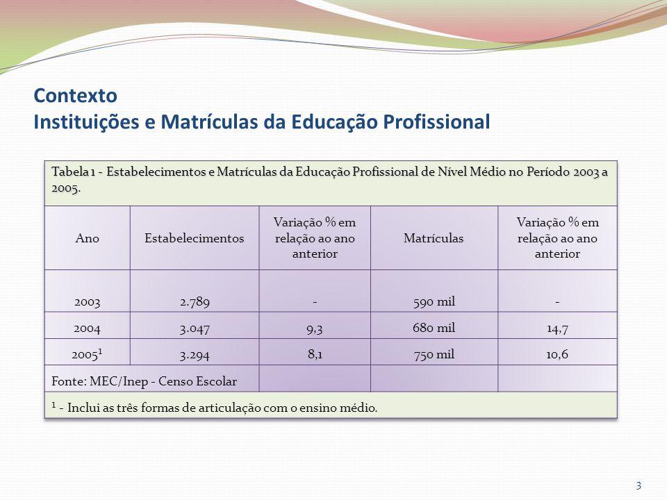 Contexto Instituições e Matrículas da Educação Profissional