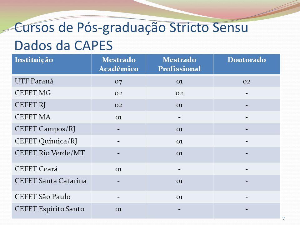 Cursos de Pós-graduação Stricto Sensu Dados da CAPES