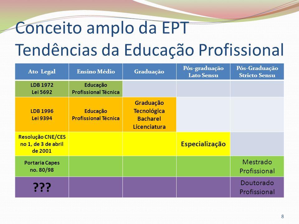 Conceito amplo da EPT Tendências da Educação Profissional