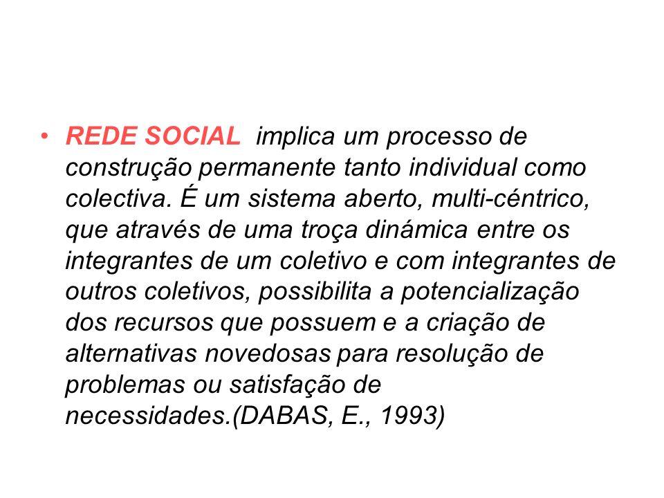 REDE SOCIAL implica um processo de construção permanente tanto individual como colectiva.