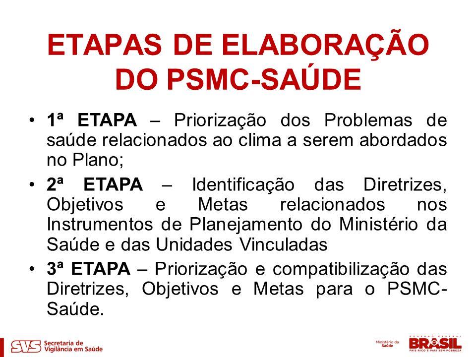 ETAPAS DE ELABORAÇÃO DO PSMC-SAÚDE
