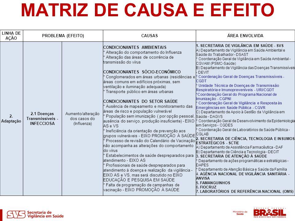 MATRIZ DE CAUSA E EFEITO