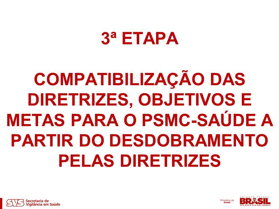 3ª ETAPA COMPATIBILIZAÇÃO DAS DIRETRIZES, OBJETIVOS E METAS PARA O PSMC-SAÚDE A PARTIR DO DESDOBRAMENTO PELAS DIRETRIZES