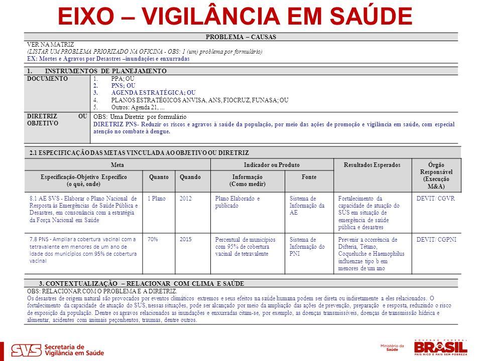 EIXO – VIGILÂNCIA EM SAÚDE