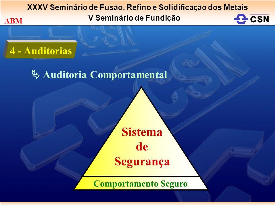Sistema de Segurança 4 - Auditorias  Auditoria Comportamental