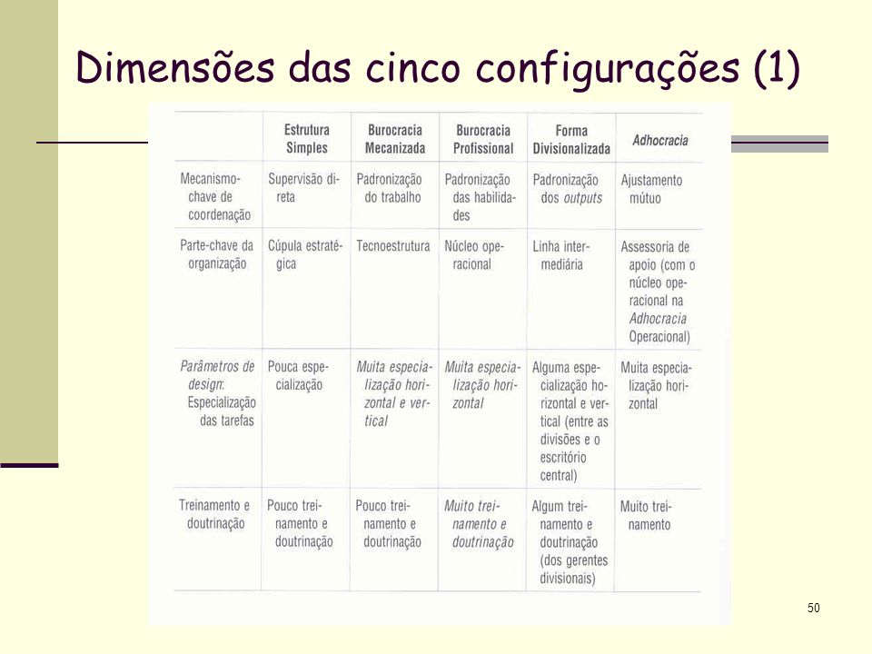 Dimensões das cinco configurações (1)