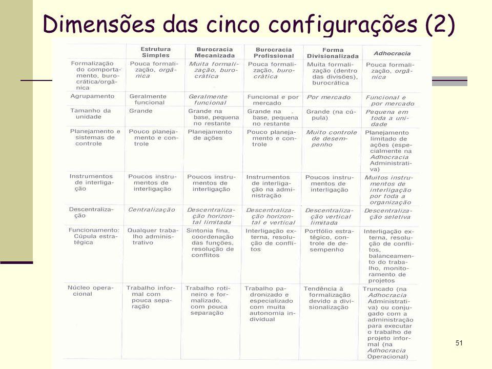 Dimensões das cinco configurações (2)