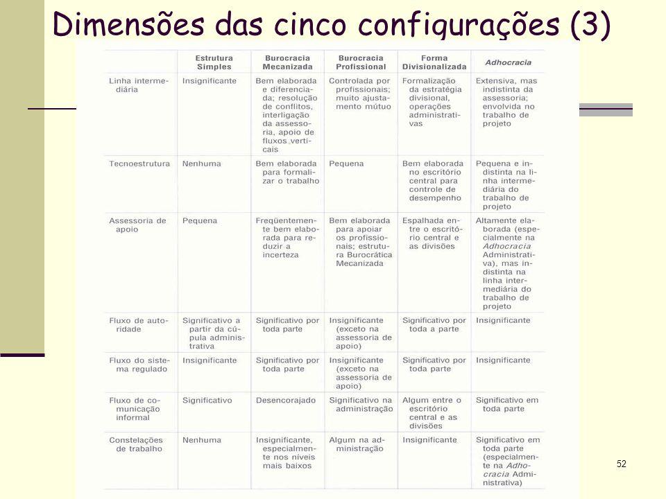 Dimensões das cinco configurações (3)