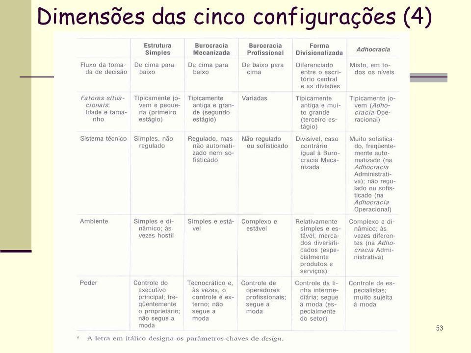 Dimensões das cinco configurações (4)