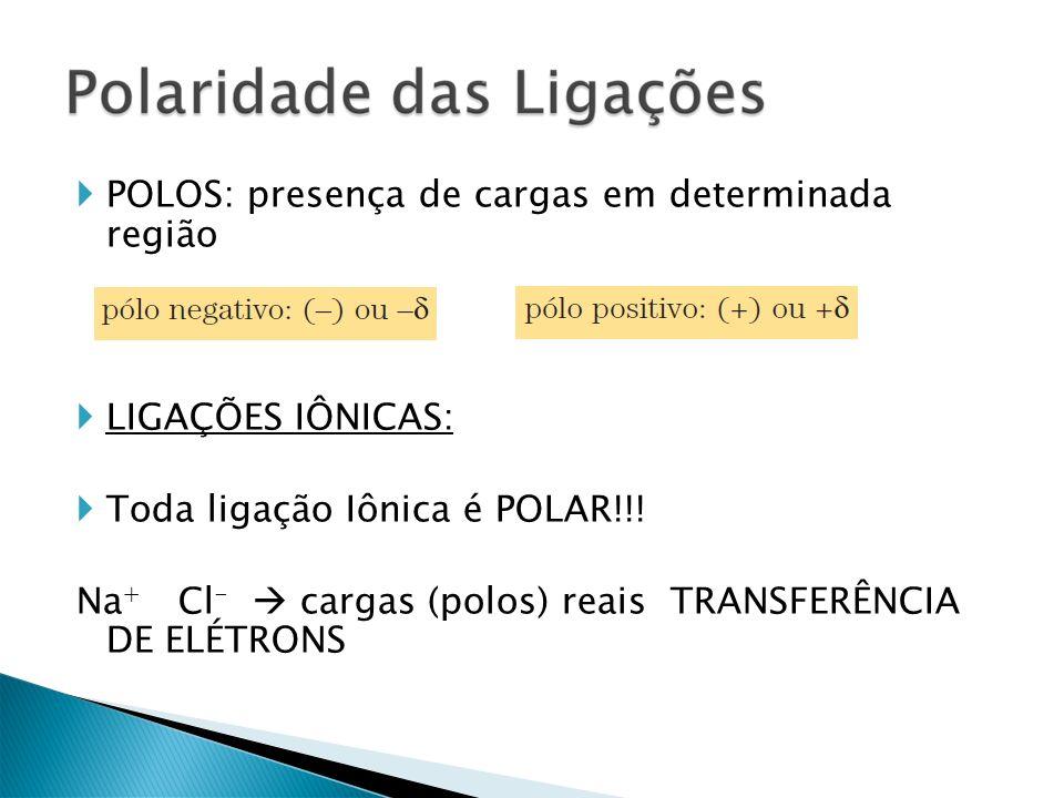 POLOS: presença de cargas em determinada região