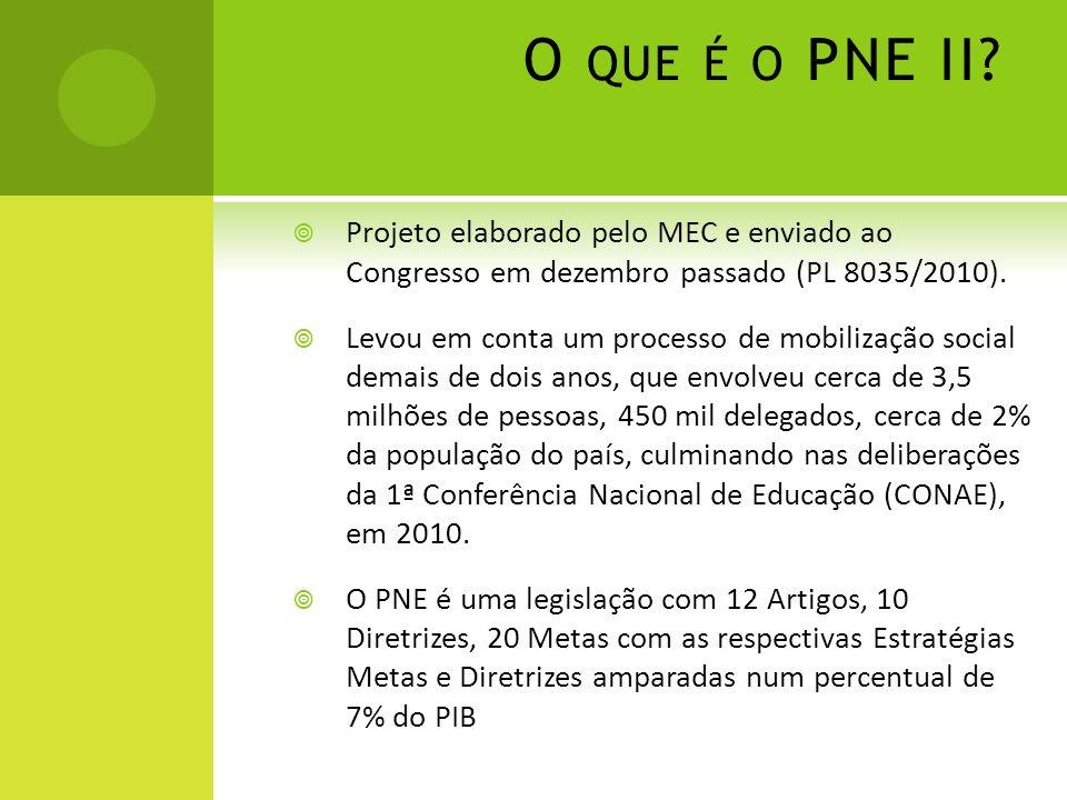 O que é o PNE II Projeto elaborado pelo MEC e enviado ao Congresso em dezembro passado (PL 8035/2010).
