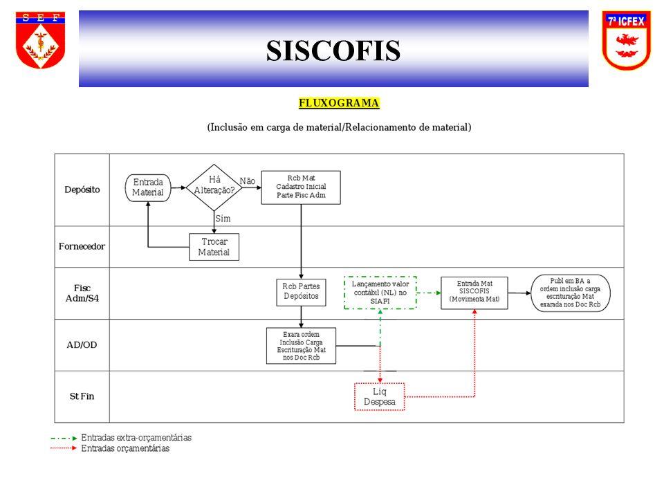 SISCOFIS 60 60 60 60