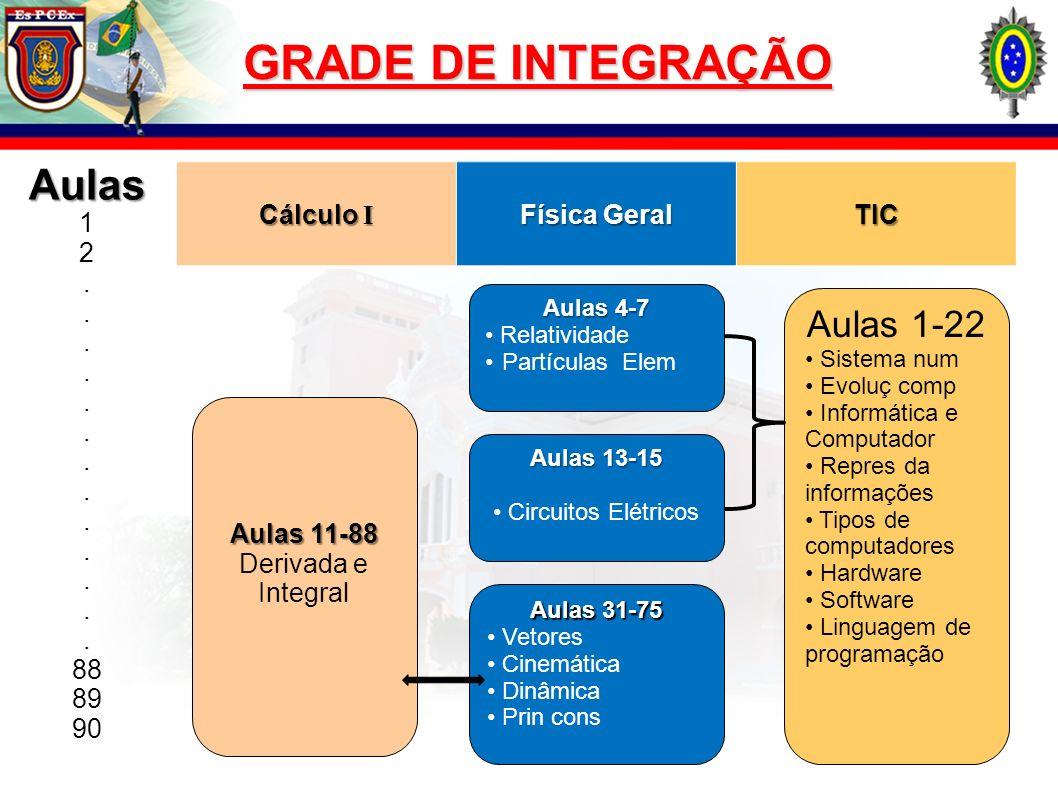 GRADE DE INTEGRAÇÃO Aulas Aulas 1-22 1 2 . 88 89 90 Cálculo I
