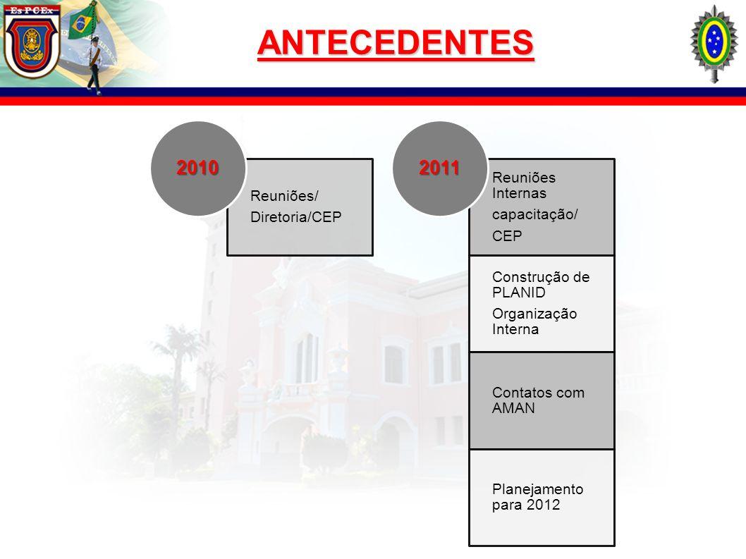 ANTECEDENTES 2010 2011 Reuniões Internas Reuniões/ Diretoria/CEP