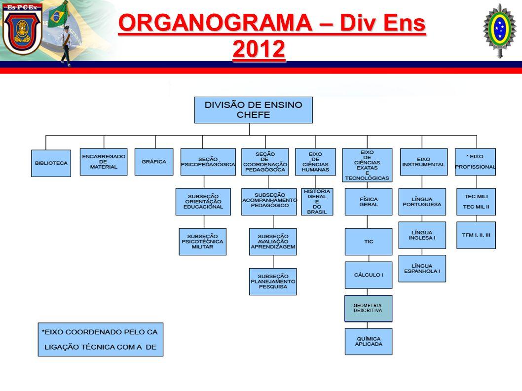 ORGANOGRAMA – Div Ens 2012 GEOMETRIA DESCRITIVA 5