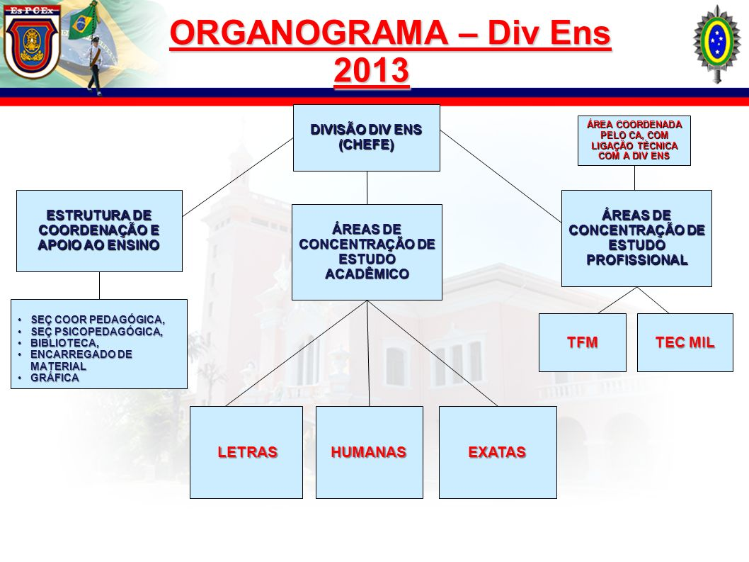 ORGANOGRAMA – Div Ens 2013 TFM TEC MIL LETRAS HUMANAS EXATAS