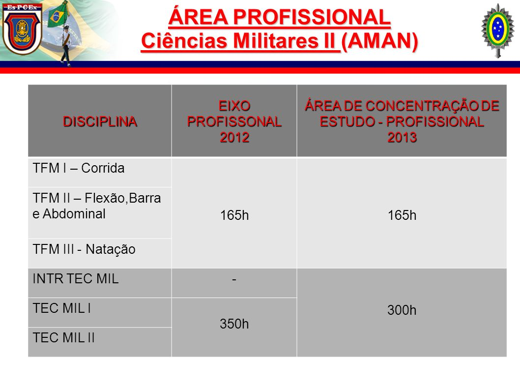 ÁREA PROFISSIONAL Ciências Militares II (AMAN)