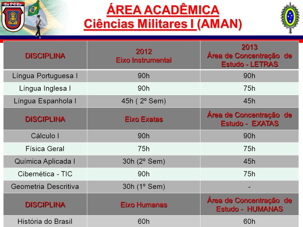 ÁREA ACADÊMICA Ciências Militares I (AMAN)