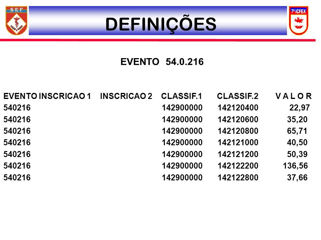 DEFINIÇÕES EVENTO 54.0.216. EVENTO INSCRICAO 1 INSCRICAO 2 CLASSIF.1 CLASSIF.2 V A L O R.