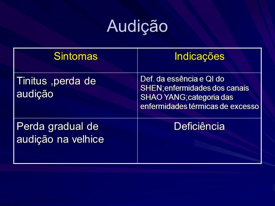 Audição Sintomas Indicações Tinitus ,perda de audição