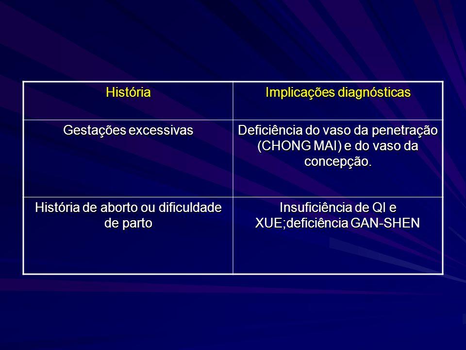 Implicações diagnósticas Gestações excessivas