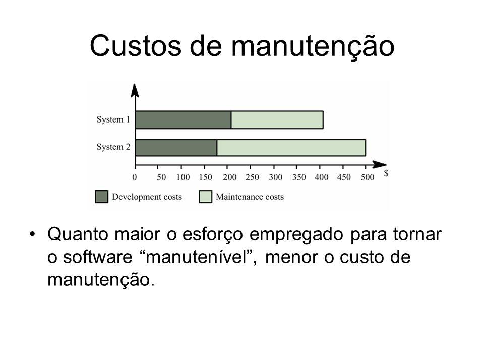 Custos de manutenção Quanto maior o esforço empregado para tornar o software manutenível , menor o custo de manutenção.