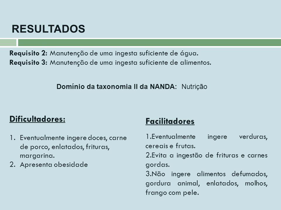 Domínio da taxonomia II da NANDA: Nutrição