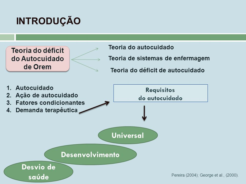 Teoria do déficit do Autocuidado de Orem Requisitos do autocuidado