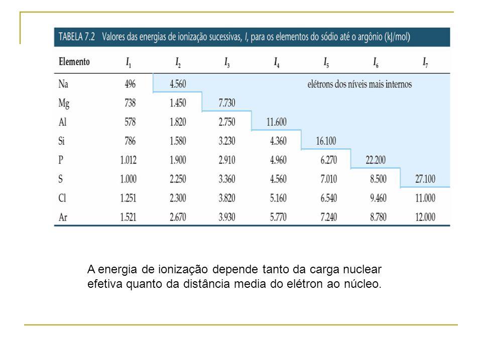 A energia de ionização depende tanto da carga nuclear