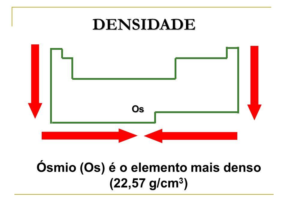 Ósmio (Os) é o elemento mais denso (22,57 g/cm3)