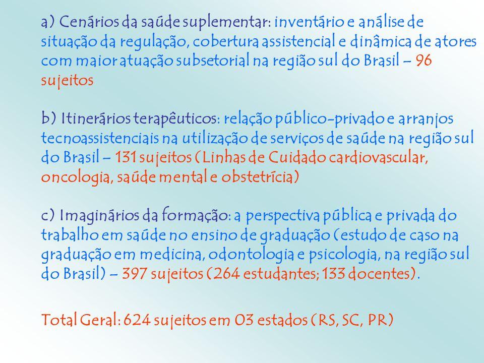 a) Cenários da saúde suplementar: inventário e análise de situação da regulação, cobertura assistencial e dinâmica de atores com maior atuação subsetorial na região sul do Brasil – 96 sujeitos