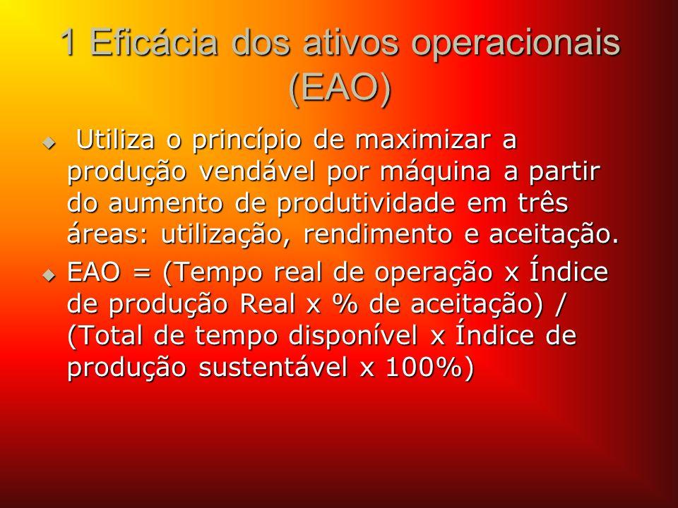 1 Eficácia dos ativos operacionais (EAO)