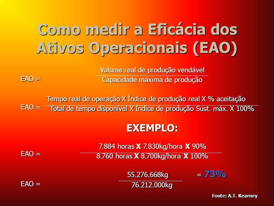 Como medir a Eficácia dos Ativos Operacionais (EAO)