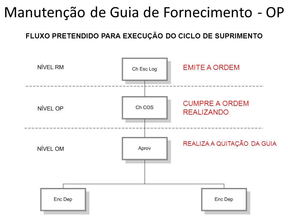 FLUXO PRETENDIDO PARA EXECUÇÃO DO CICLO DE SUPRIMENTO