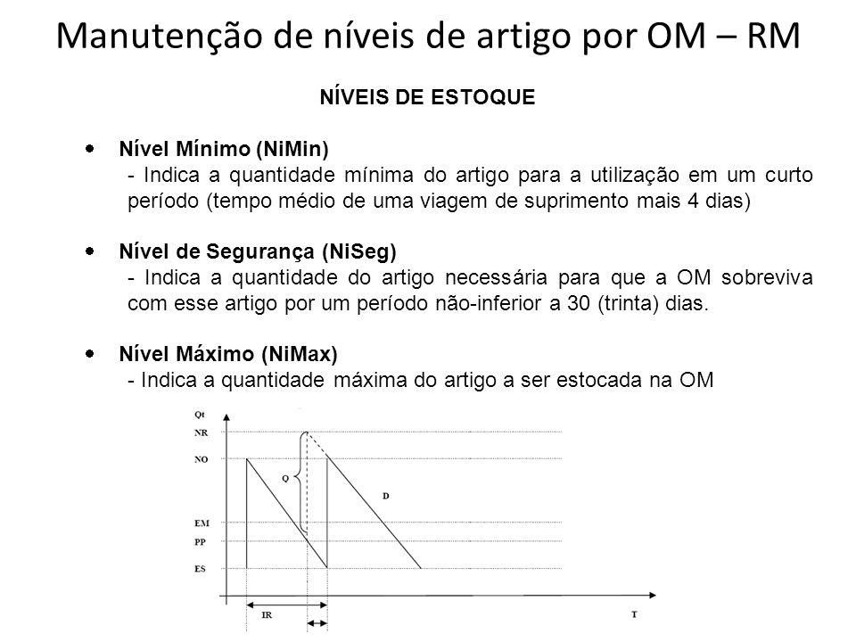 Manutenção de níveis de artigo por OM – RM